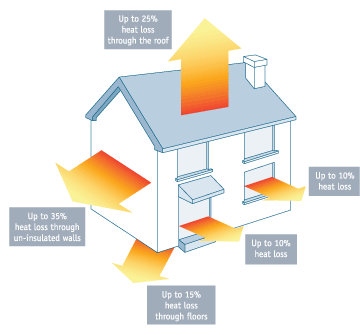 Diagram showing typical heat loss from a house